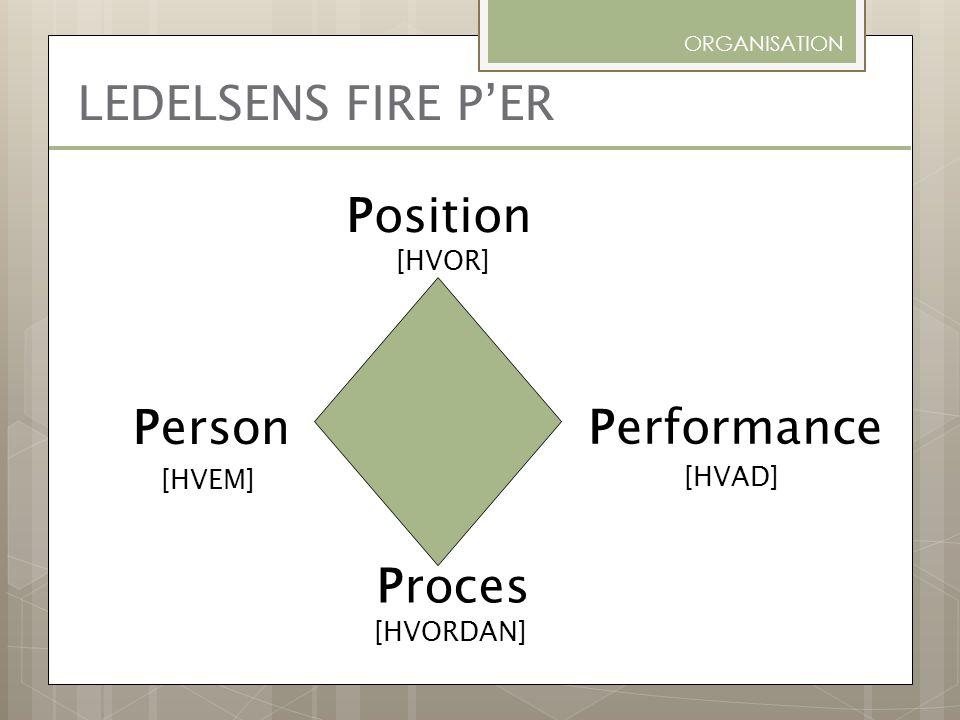LEDELSENS FIRE P'ER Position Person Performance Proces [HVOR] [HVAD]